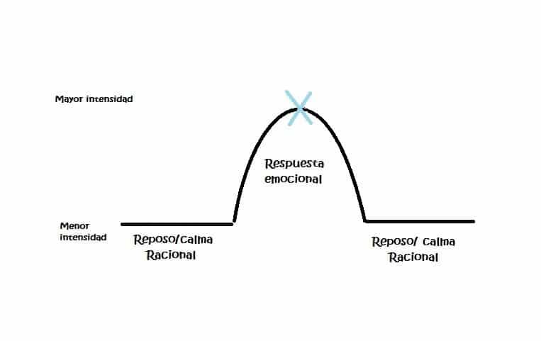 curva emocional